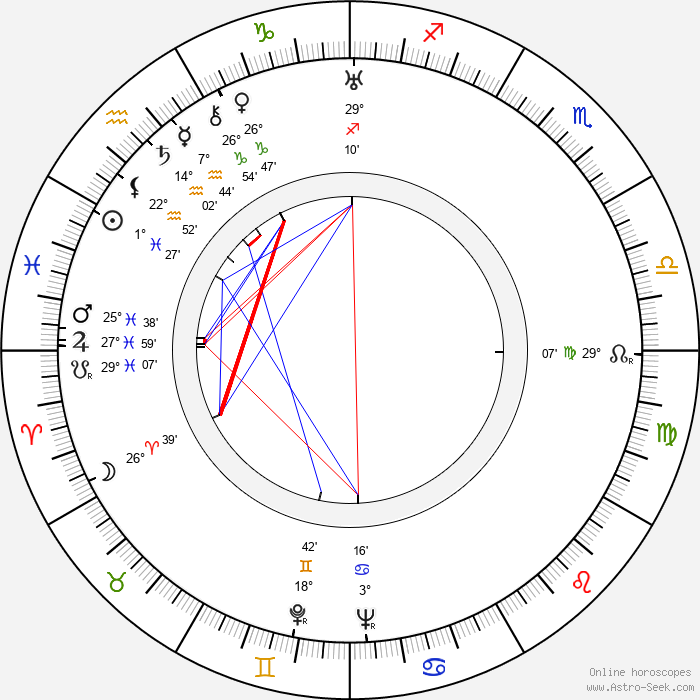 Alan Campbell - Birth horoscope chart