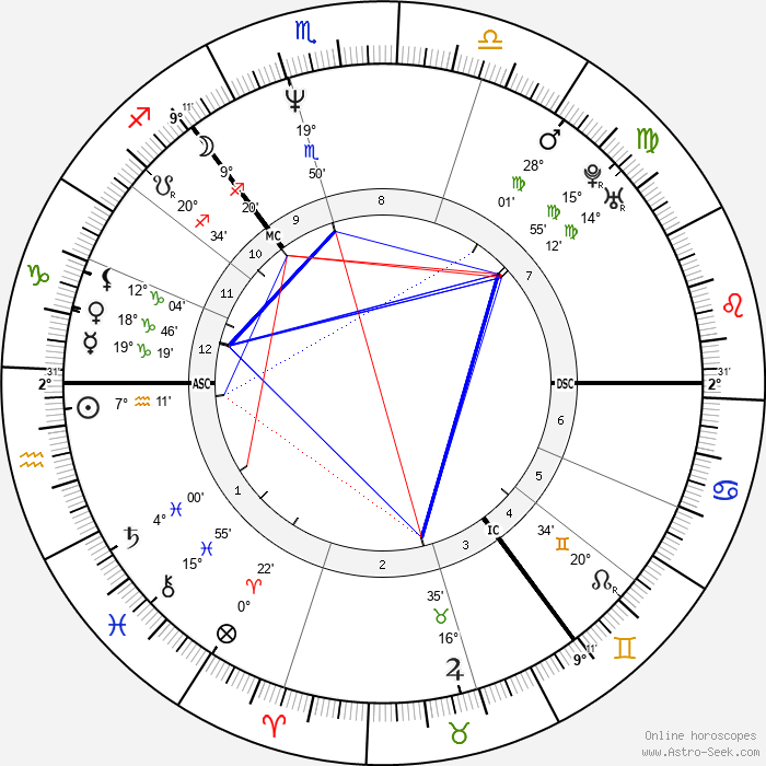 Alan Cumming - Birth horoscope chart