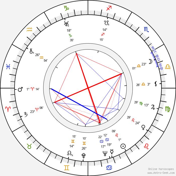 Alan Curtis - Birth horoscope chart