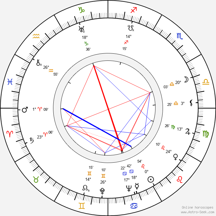 Alan Curtis - Birth horoscope chart