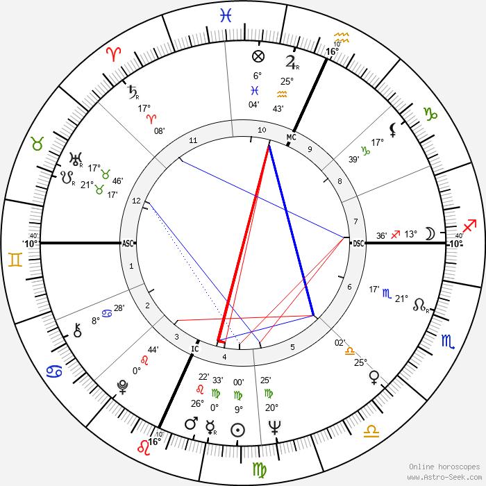 Alan Dershowitz - Birth horoscope chart