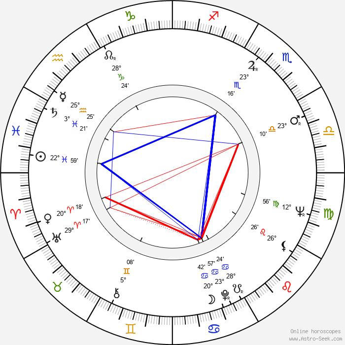 Alan Ford - Birth horoscope chart