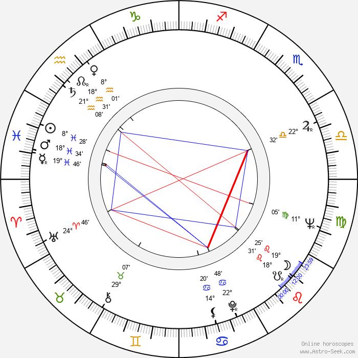 Alan Fudge - Birth horoscope chart