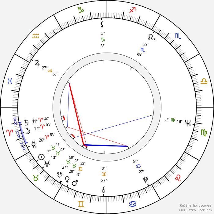 Alan Gibson - Birth horoscope chart