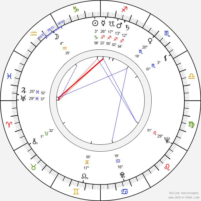 Alan King - Birth horoscope chart