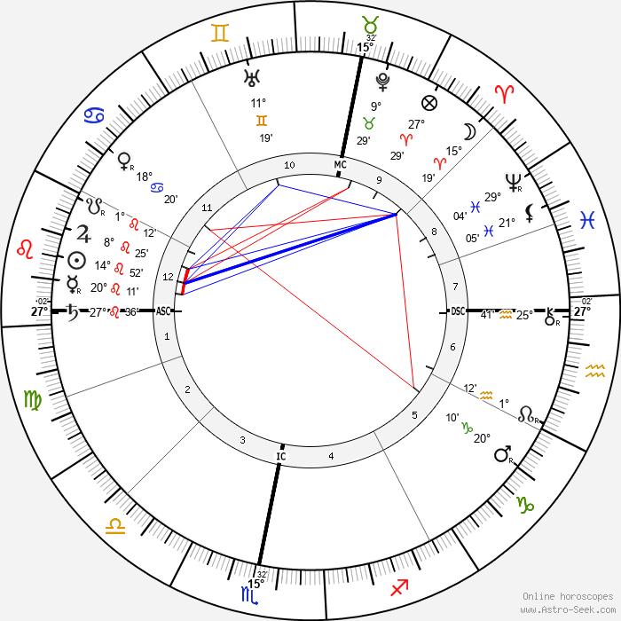 Alan Leo - Birth horoscope chart