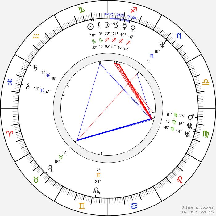 Alan Mak - Birth horoscope chart