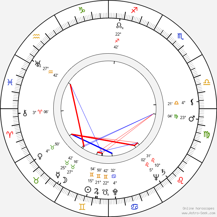 Alan Manson - Birth horoscope chart