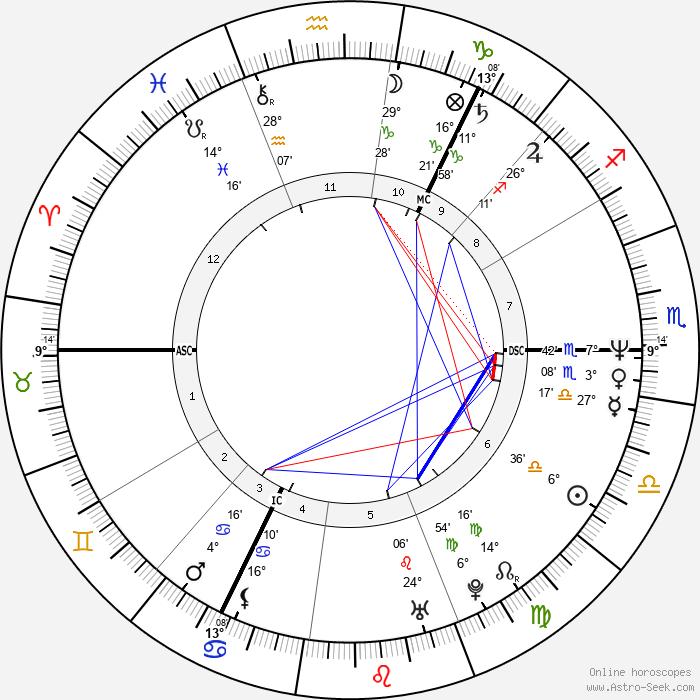 Alan McGee - Birth horoscope chart