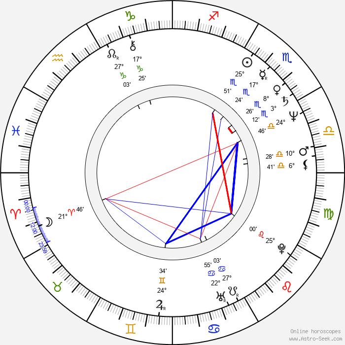Alan Moore - Birth horoscope chart