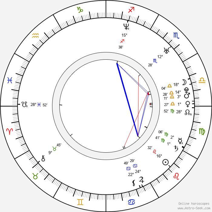 Alan Novotný - Birth horoscope chart