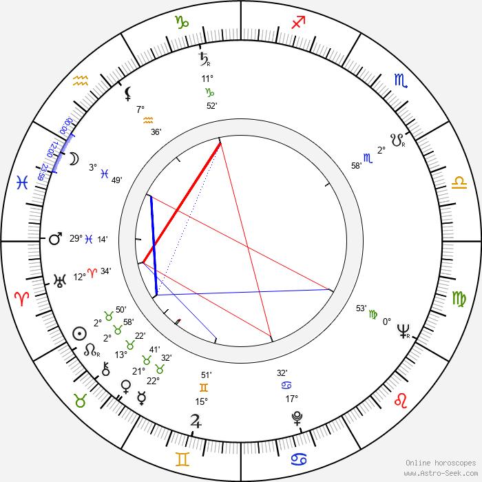 Alan Oppenheimer - Birth horoscope chart