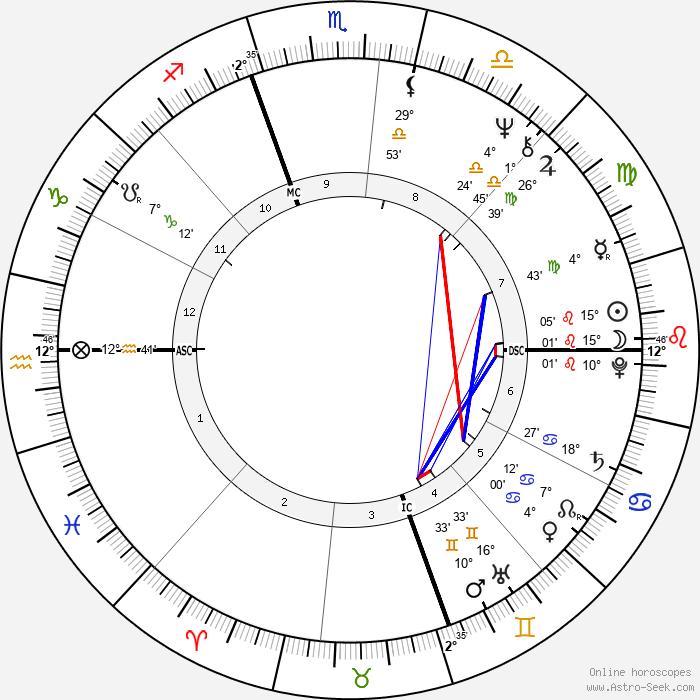 Alan Page - Birth horoscope chart