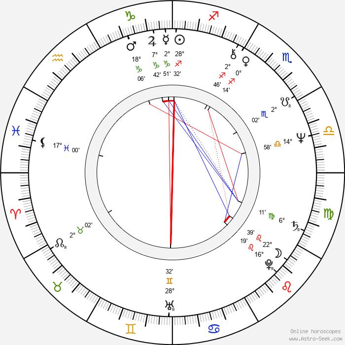 Alan Parsons - Birth horoscope chart