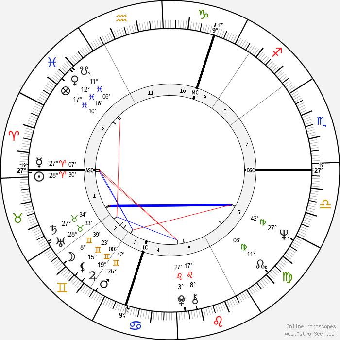Alan Price - Birth horoscope chart