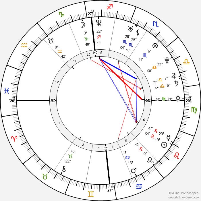 Alan Richard Mackin - Birth horoscope chart