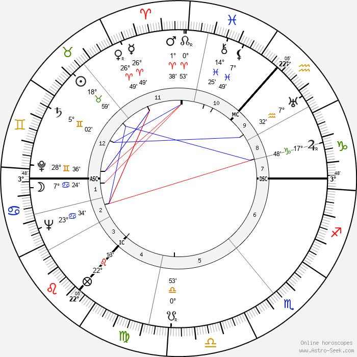 Alan Robertson Gemmell - Birth horoscope chart