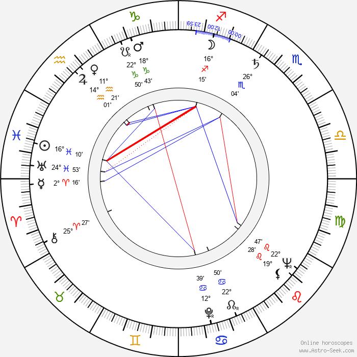 Alan Sues - Birth horoscope chart