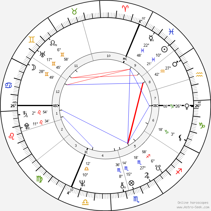 Alan Thicke - Birth horoscope chart