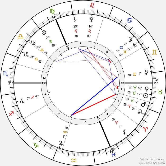 Alan Titchmarsh - Birth horoscope chart