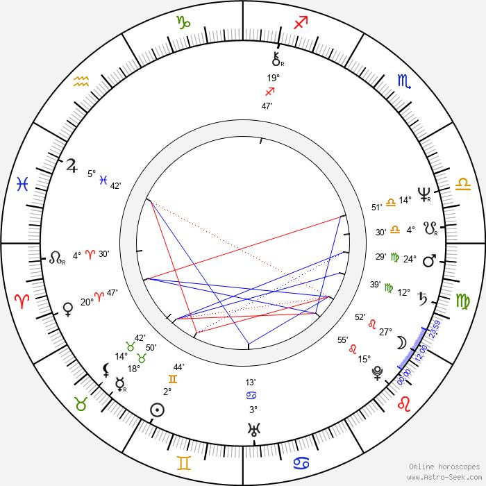 Alan Toy - Birth horoscope chart