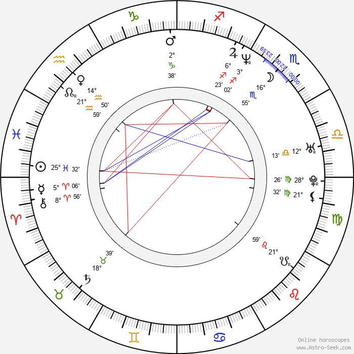 Alan Tudyk - Birth horoscope chart