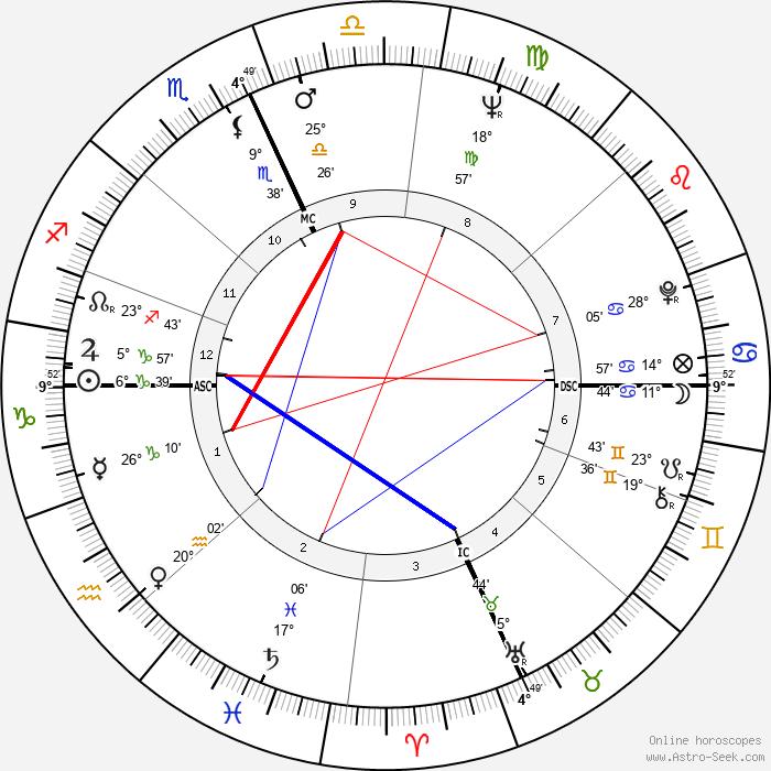 Alan Vaughan - Birth horoscope chart
