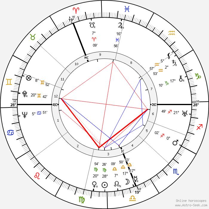 Alan Villiers - Birth horoscope chart