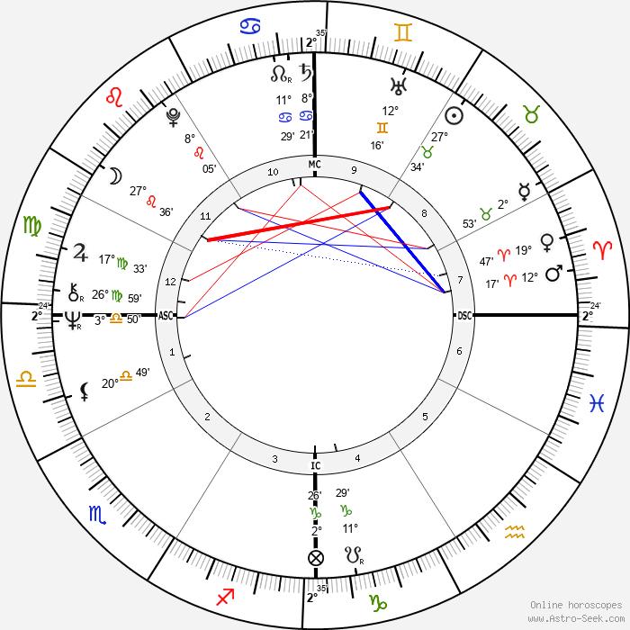 Alana Stewart - Birth horoscope chart