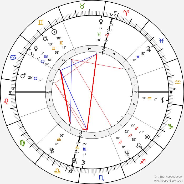 Alanis Morissette - Birth horoscope chart
