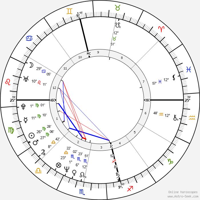 Alannah Currie - Birth horoscope chart