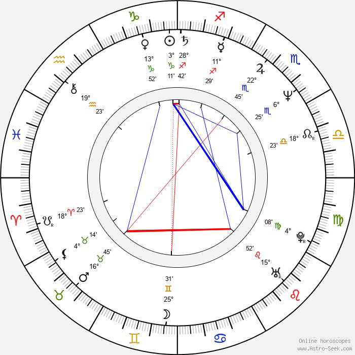 Alannah Myles - Birth horoscope chart
