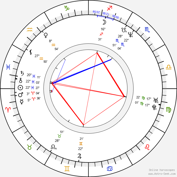 Alastair Reynolds - Birth horoscope chart