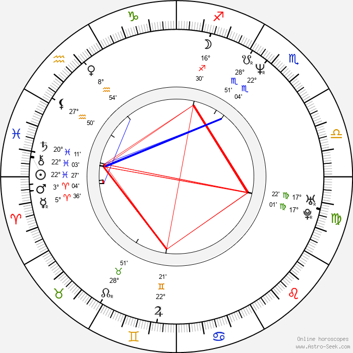 Alastair Reynolds - Birth horoscope chart