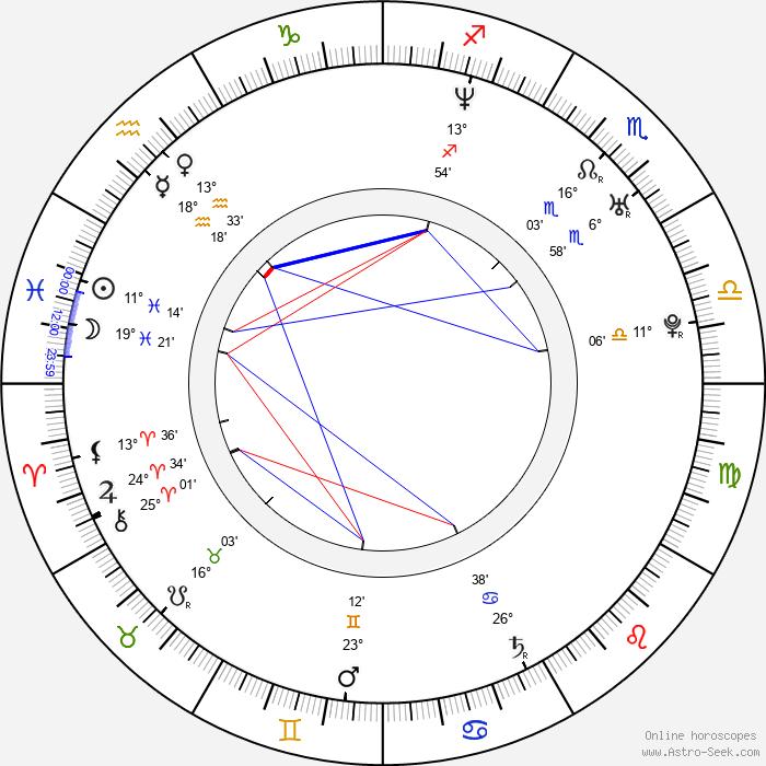 Alba Albanese - Birth horoscope chart