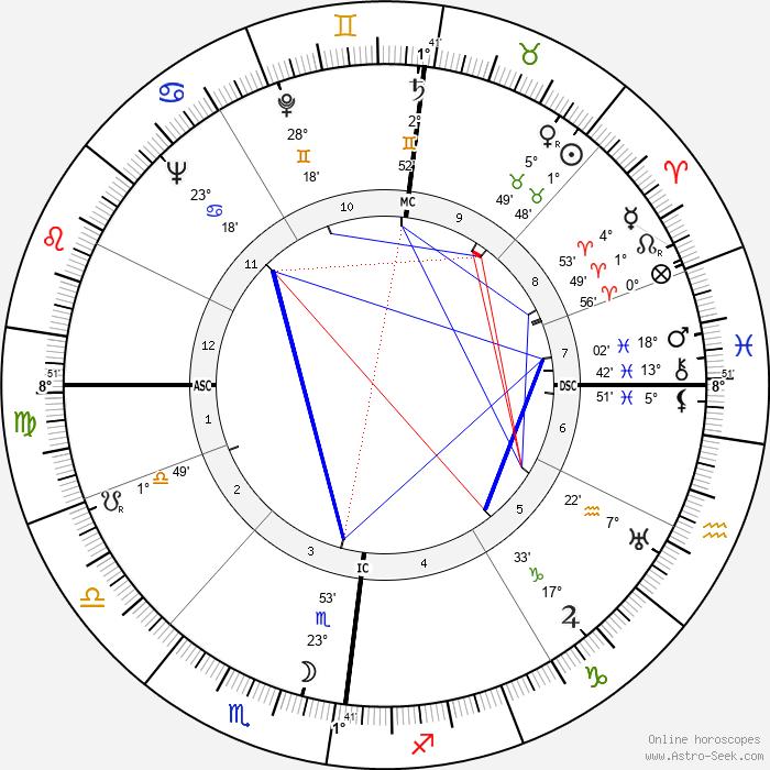 Albercht Krügel - Birth horoscope chart