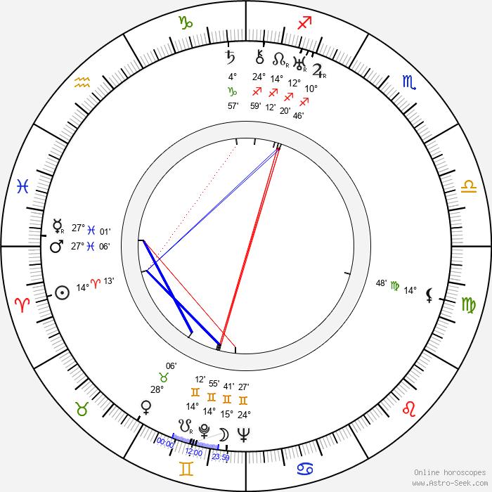 Albert Augustíny - Birth horoscope chart