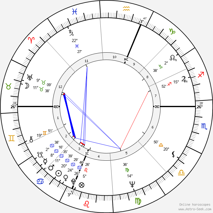 Albert Ayler - Birth horoscope chart