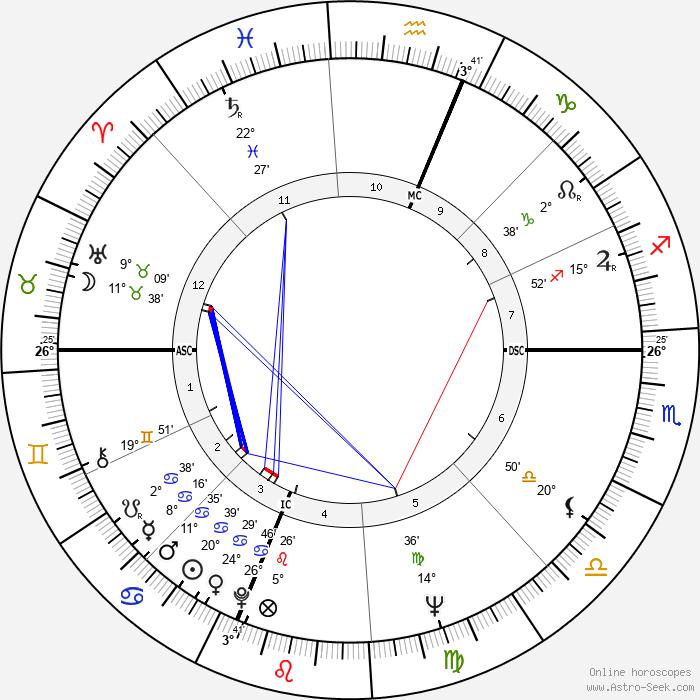 Albert Ayler - Birth horoscope chart