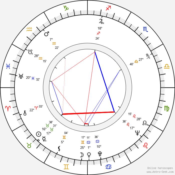 Albert Band - Birth horoscope chart