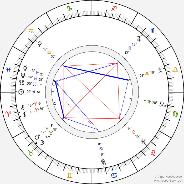 Albert Bartlett - Birth horoscope chart