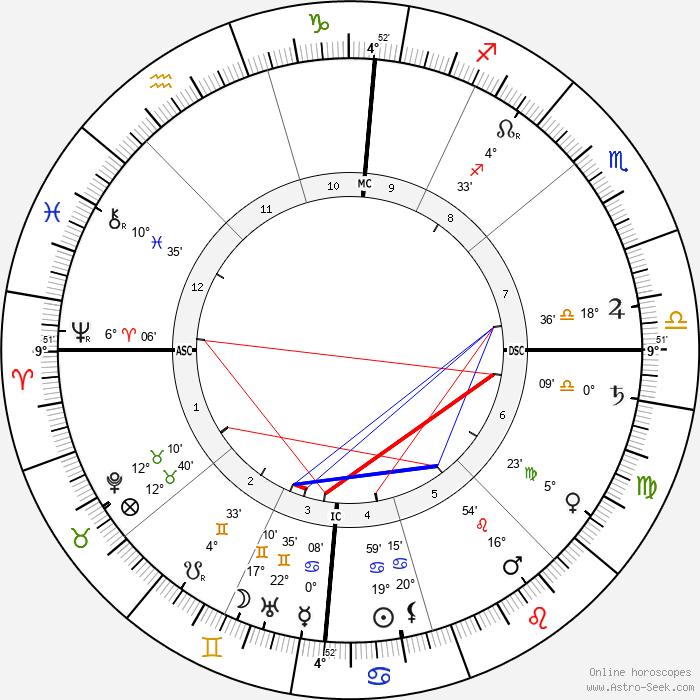 Albert Calmette - Birth horoscope chart