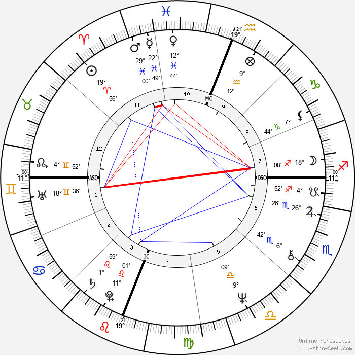 Albert Cirimeli - Birth horoscope chart