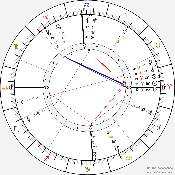 Albert Decourtray - Birth horoscope chart