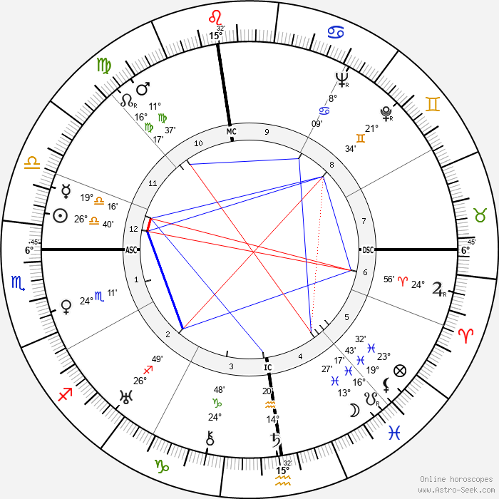 Albert Dyer - Birth horoscope chart