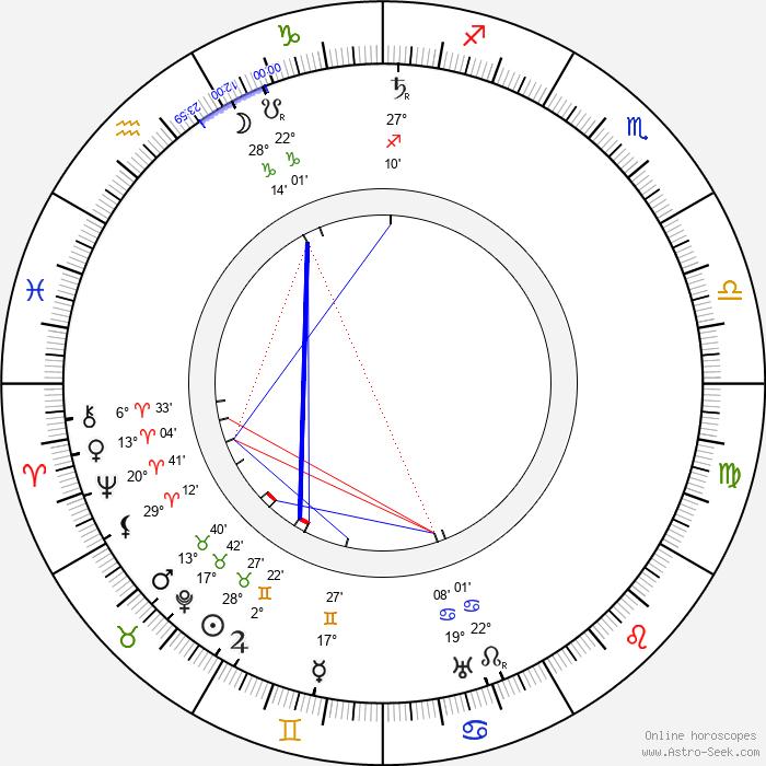 Albert Fish - Birth horoscope chart