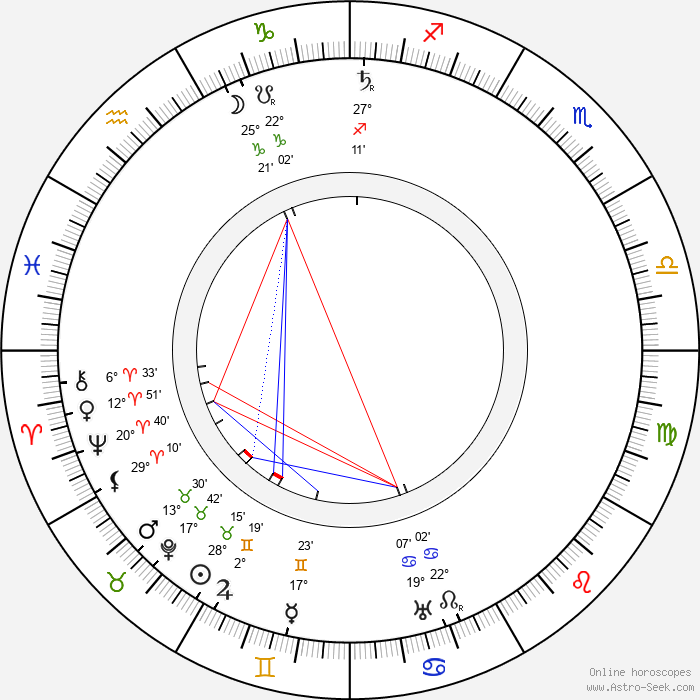Albert Fish - Birth horoscope chart