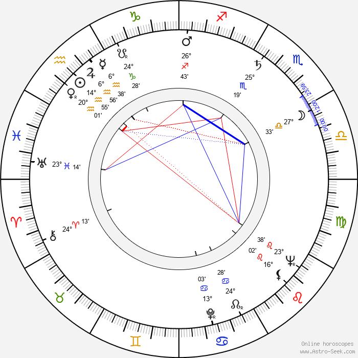 Albert Frere - Birth horoscope chart