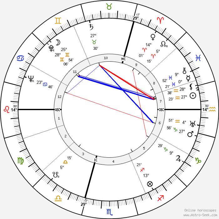 Albert Frey - Birth horoscope chart