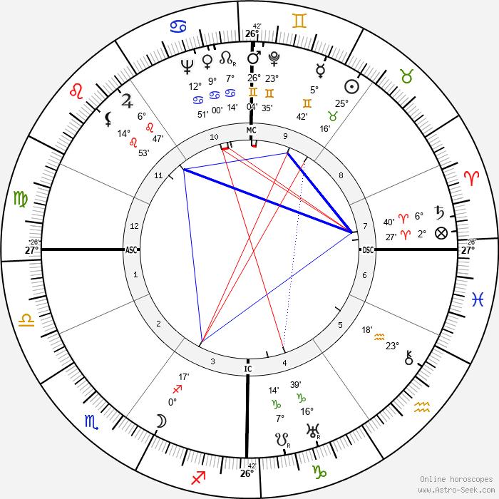 Albert Gazier - Birth horoscope chart
